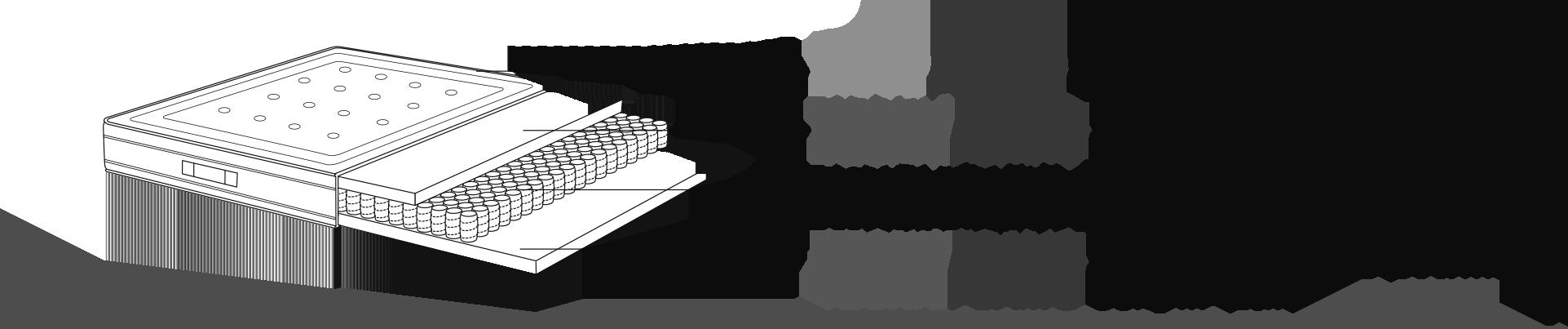 Mousse TECHNIFOAM 35 kg / m3 (2 cm d'épaisseur), ressorts ensachés 7 zones (300 / m2) et TECHNIFOAM 35 kg / m3 (2 cm d'épaisseur)