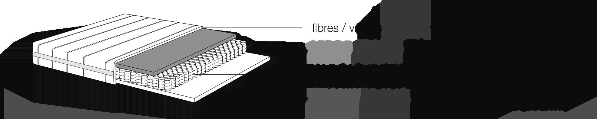 Composition du matelas : mousse VISCOFOAM 50 kg / m3 (4 cm d'épaisseur), ressorts ensachés 7 zones (300 / m2) et mousse TECHNIFOAM 30 kg / m3 (4 cm d'épaisseur).