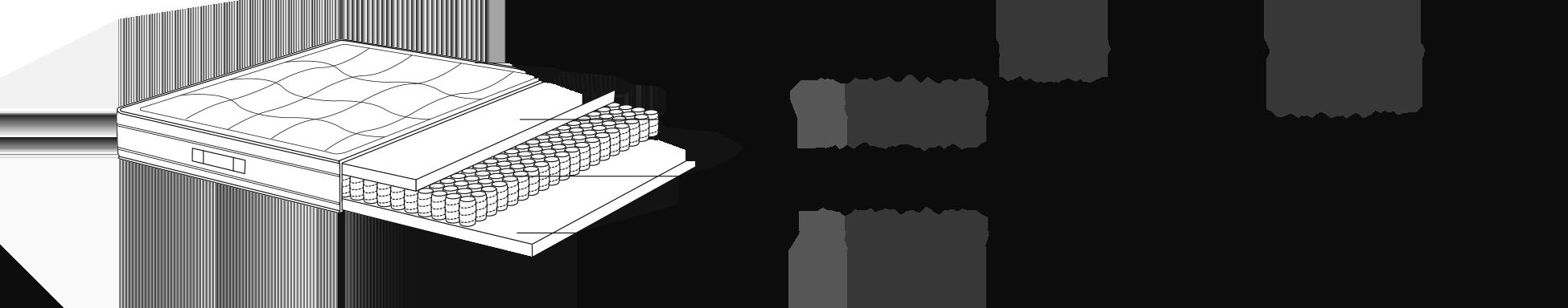 Composition du matelas : mousse BFOAM 40 kg / m3 (2 cm d'épaisseur), ressorts ensachés 7 zones (300 / m2) et mousse BFOAM 40 kg / m3 (2 cm d'épaisseur)