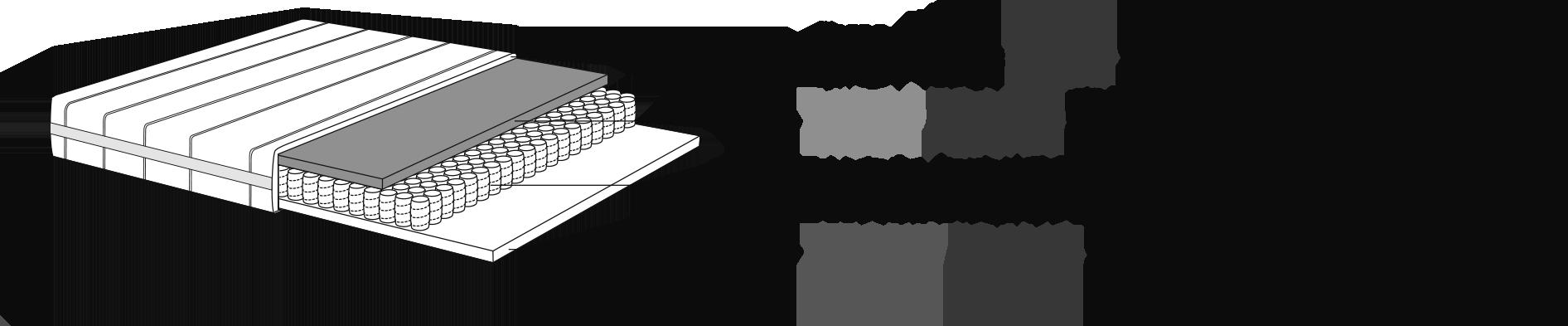 Composition du matelas : VISCOFOAM 50 KG / m3 (4 cm d'épaisseur), ressorts ensachés (280 / m2) et mousse TECHNIFOAM 30 kg / m3 (3 cm d'épaisseur)