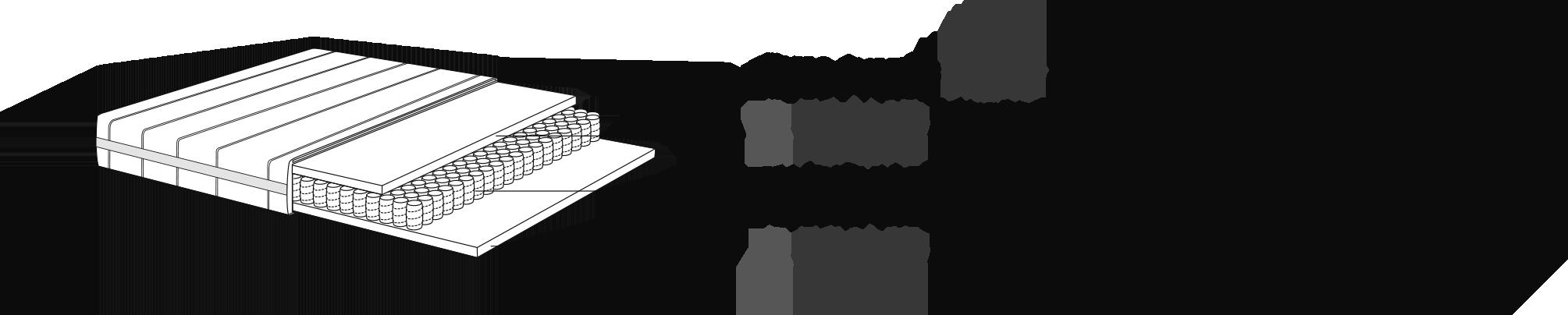 Comspotion du matelas : BFOAM 40 kg / m3 (2 cm d'épaisseur), ressorts ensachés (300 / m2) et BFOAM 40 kg / m3 (2 cm d'épaisseur)