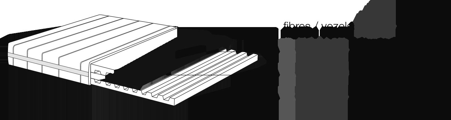 Composition du matelas : fibres iNiZiS 300gr/m2, BFOAM 35kg/m3, BFOAM 50 kg/m3, BFOAM 35kg/m3